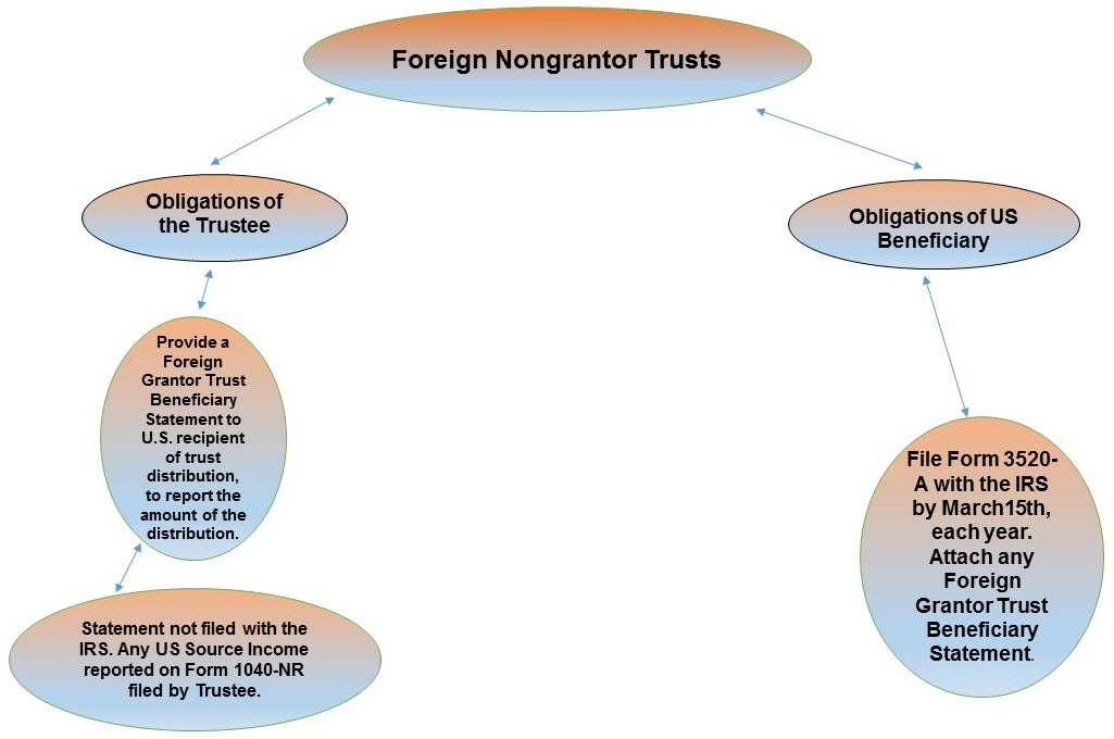 Foreign Trust Protection For Foreign Assets Taxconnections Is A