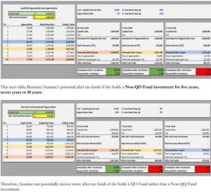 HCVT Opportunity Zones