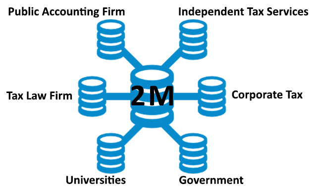 taxconnections tax profesionals metrics